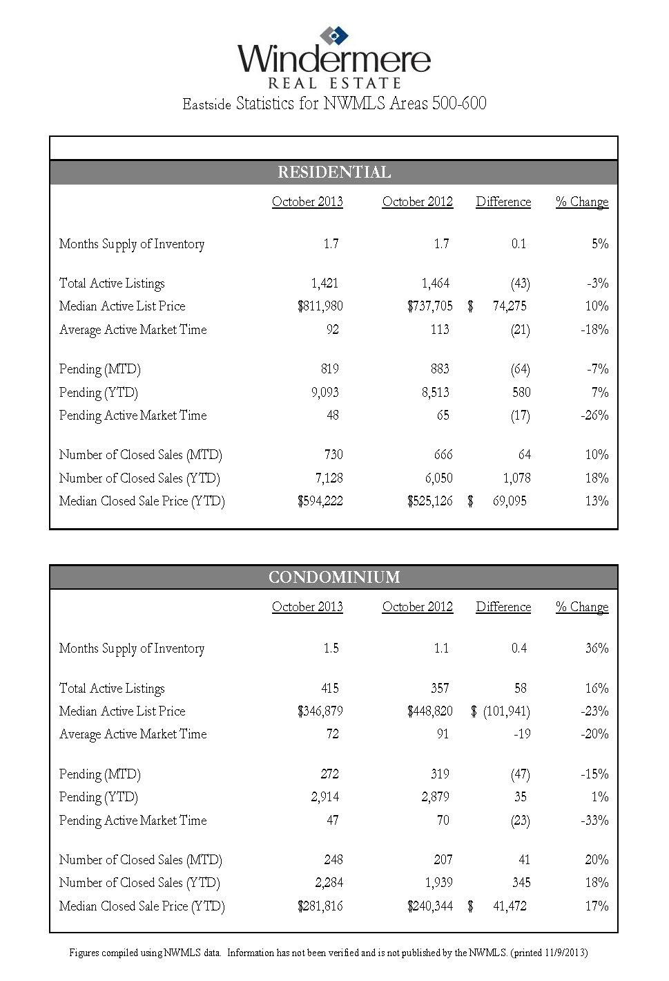 eastside-real-estate-statistics-october-2013